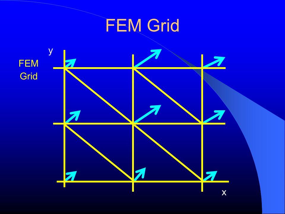 FEM Grid y FEM Grid x