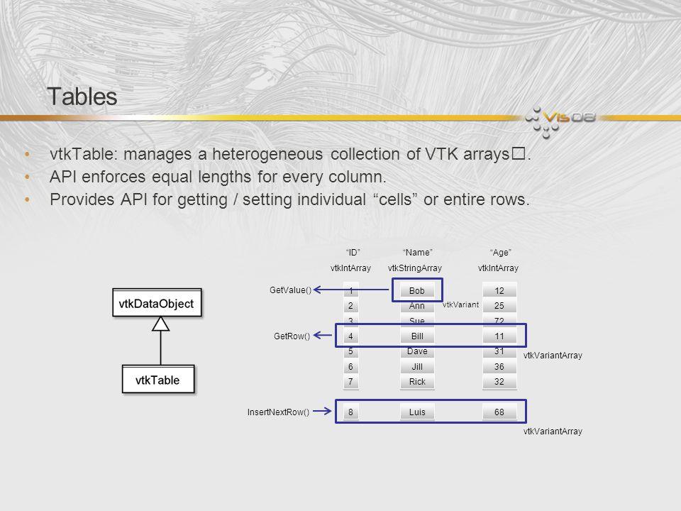 Tables vtkTable: manages a heterogeneous collection of VTK arrays.