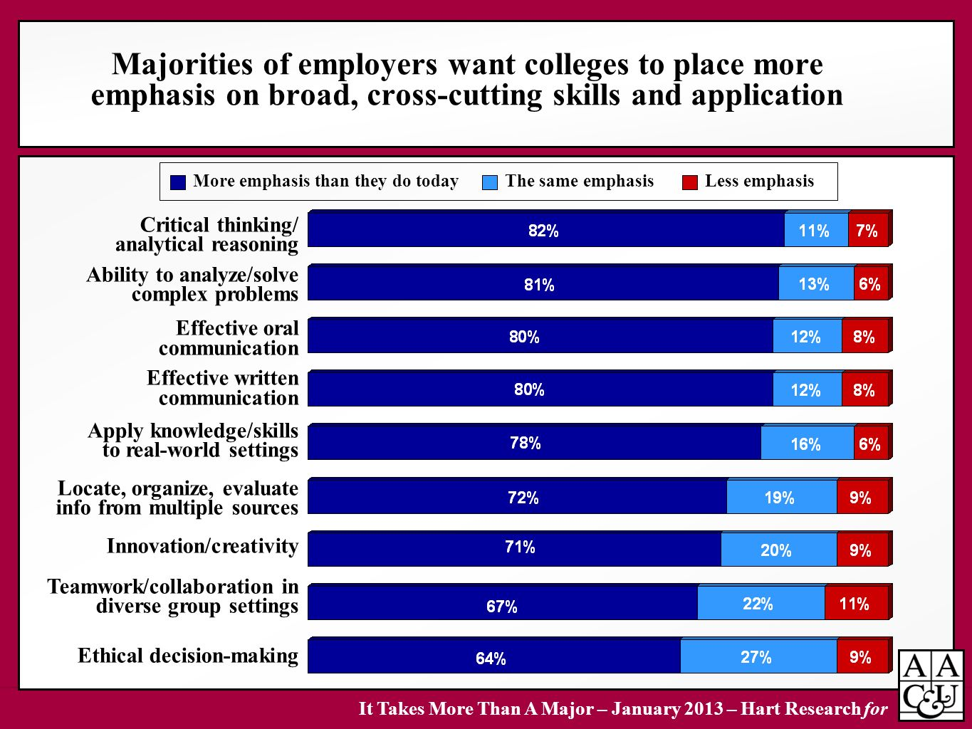 Majorities of employers want colleges to place more emphasis on broad, cross-cutting skills and application