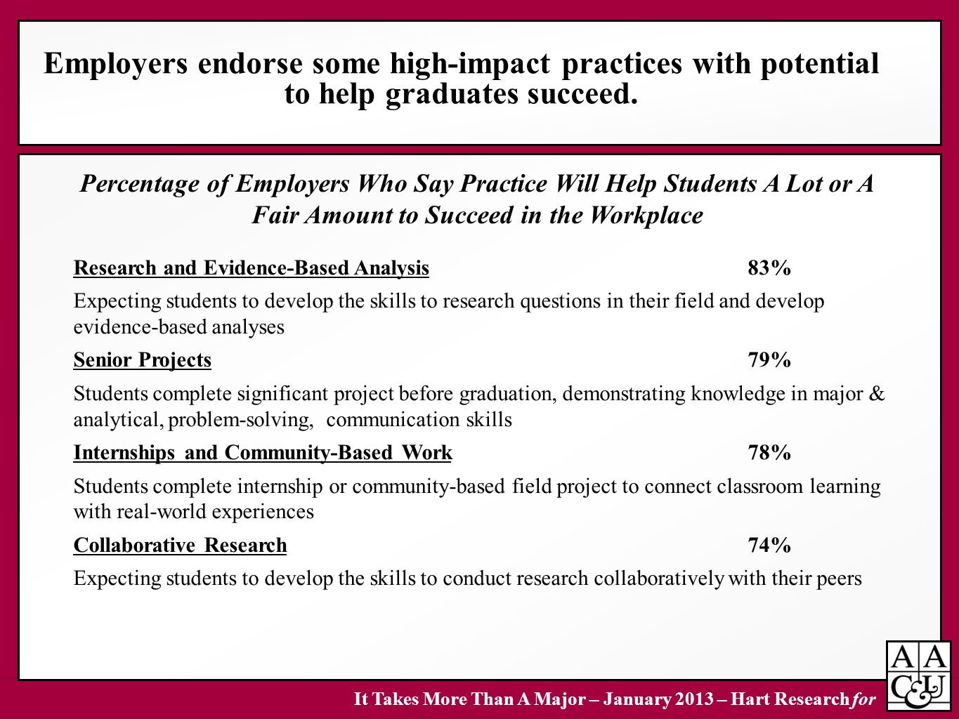 Employers endorse some high-impact practices with potential to help graduates succeed.