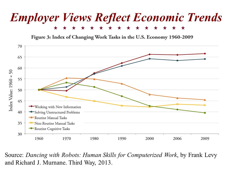 Employer Views Reflect Economic Trends