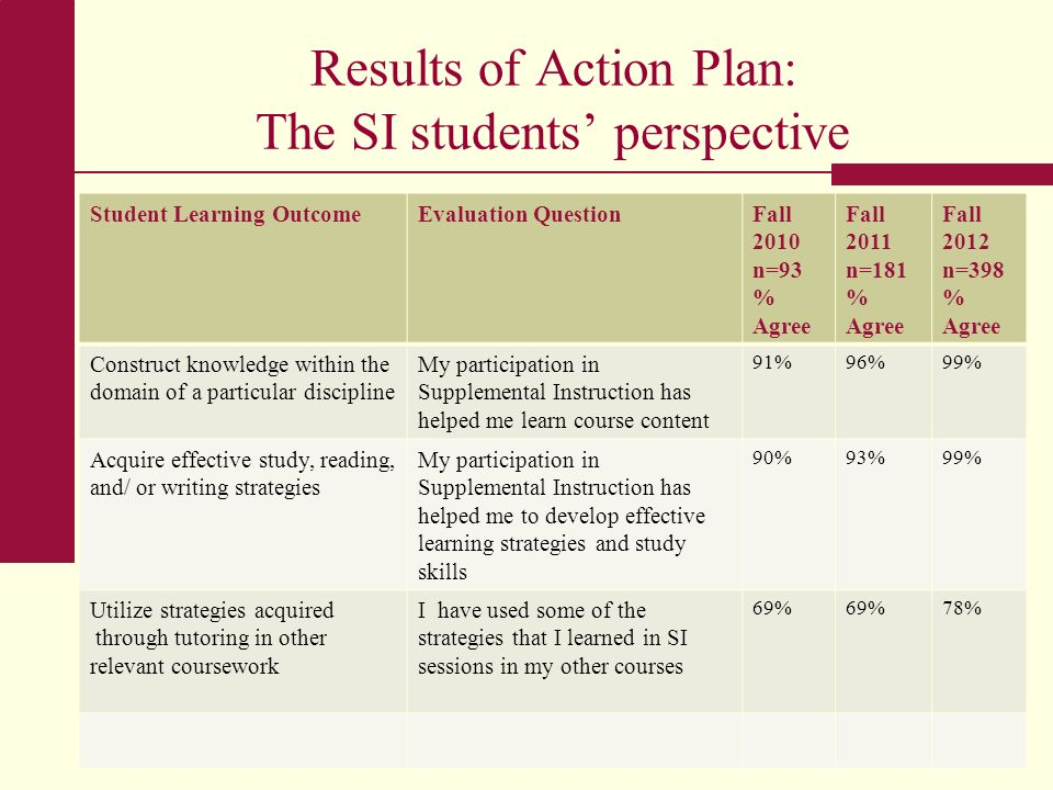 Results of Action Plan: The SI students' perspective
