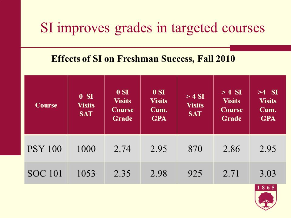 SI improves grades in targeted courses