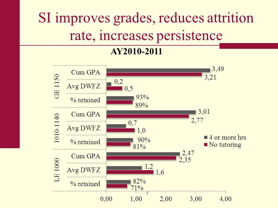 SI improves grades, reduces attrition rate, increases persistence