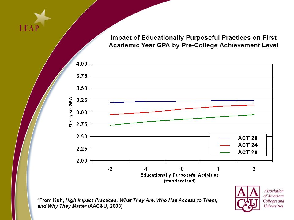 Impact of Educationally Purposeful Practices on First Academic Year GPA by Pre-College Achievement Level