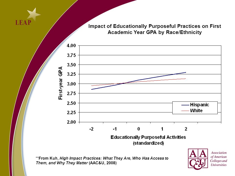 Impact of Educationally Purposeful Practices on First Academic Year GPA by Race/Ethnicity