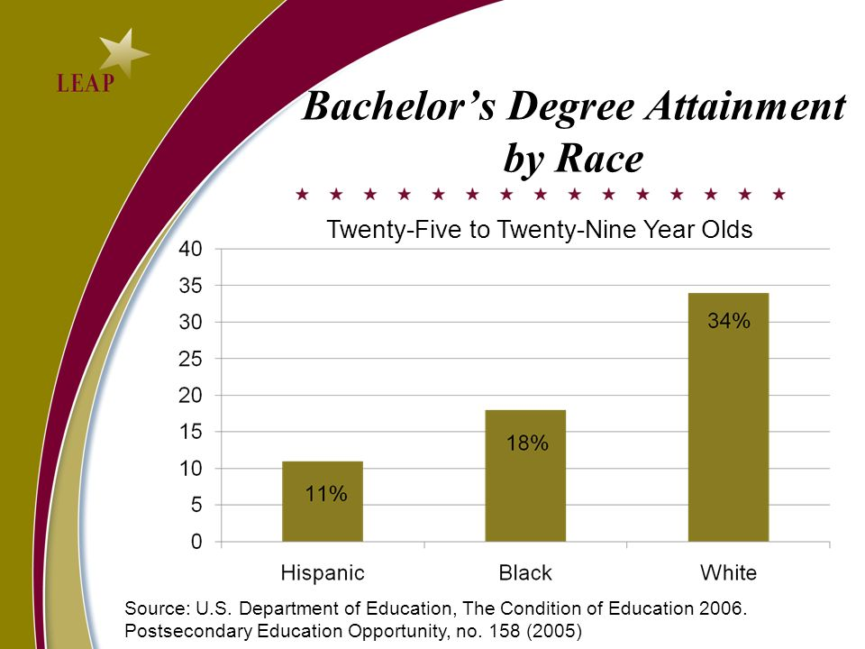 Bachelor's Degree Attainment by Race