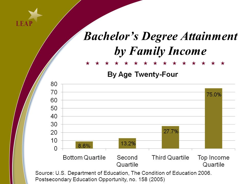 Bachelor's Degree Attainment by Family Income