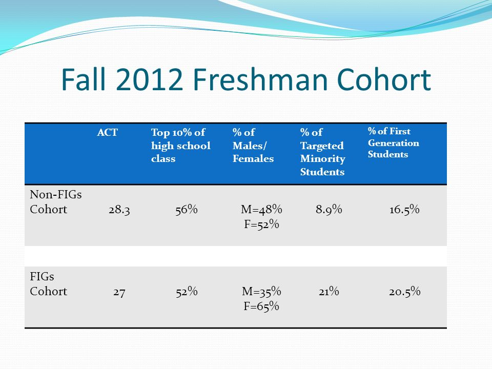 Fall 2012 Freshman Cohort Non-FIGs Cohort 28.3 56% M=48% F=52% 8.9%