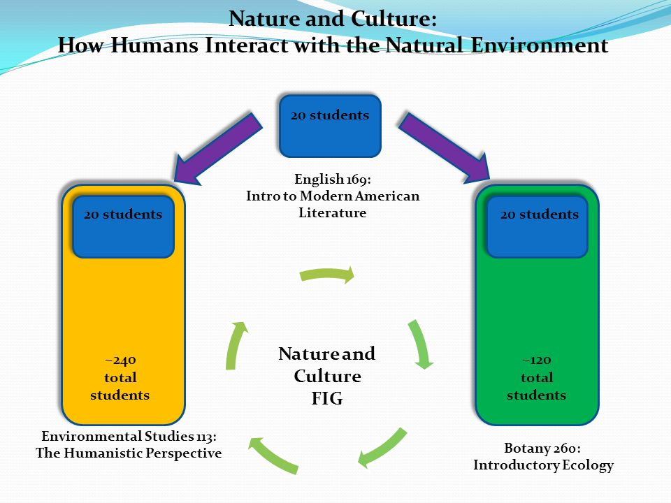 Nature and Culture: How Humans Interact with the Natural Environment