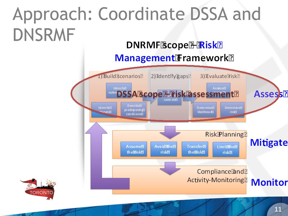 Approach: Coordinate DSSA and DNSRMF