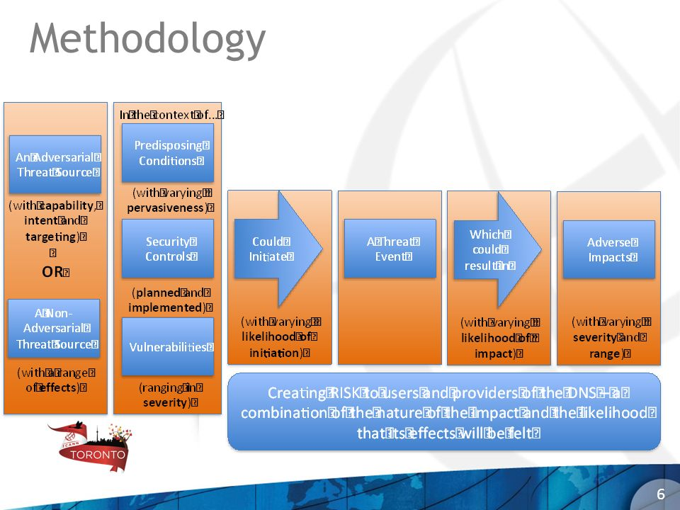 Methodology 6