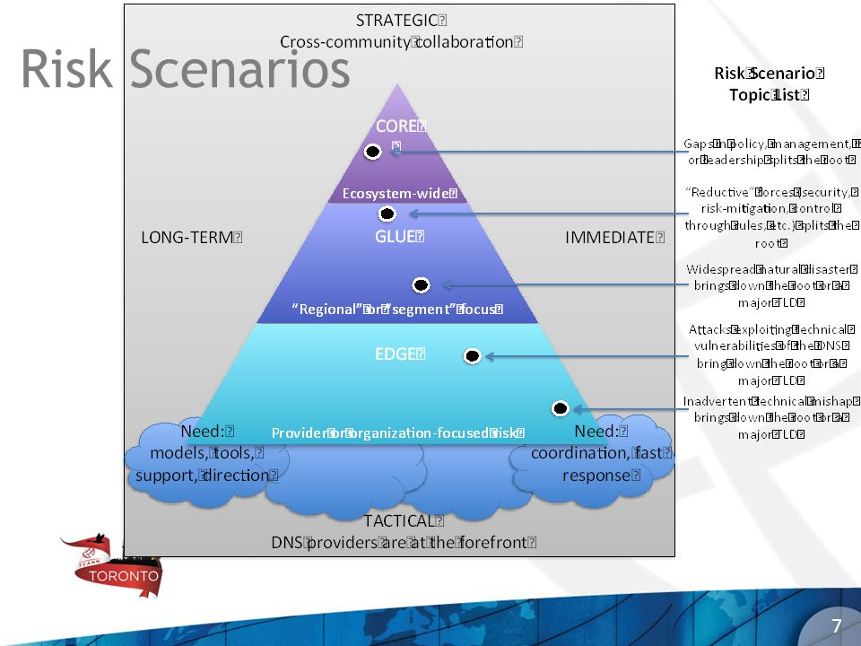 Risk Scenarios This is an introductory slide – each scenario follows, so don't stay here long.