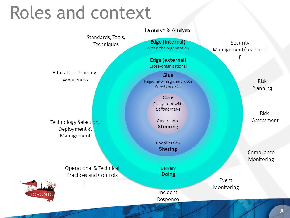 Roles and context 8 Research & Analysis Standards, Tools, Techniques