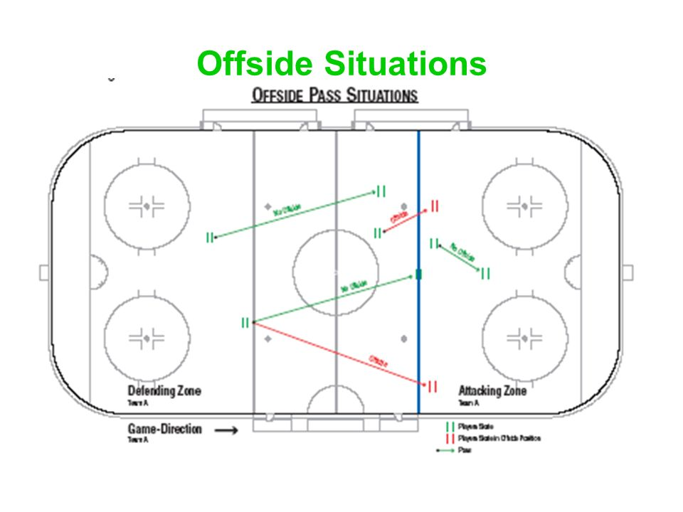 Offside Situations