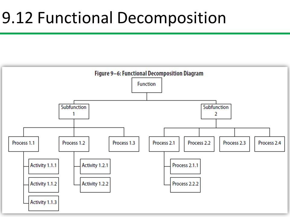 Functional Decomposition Diagram 28 Images Togaf 9 Template
