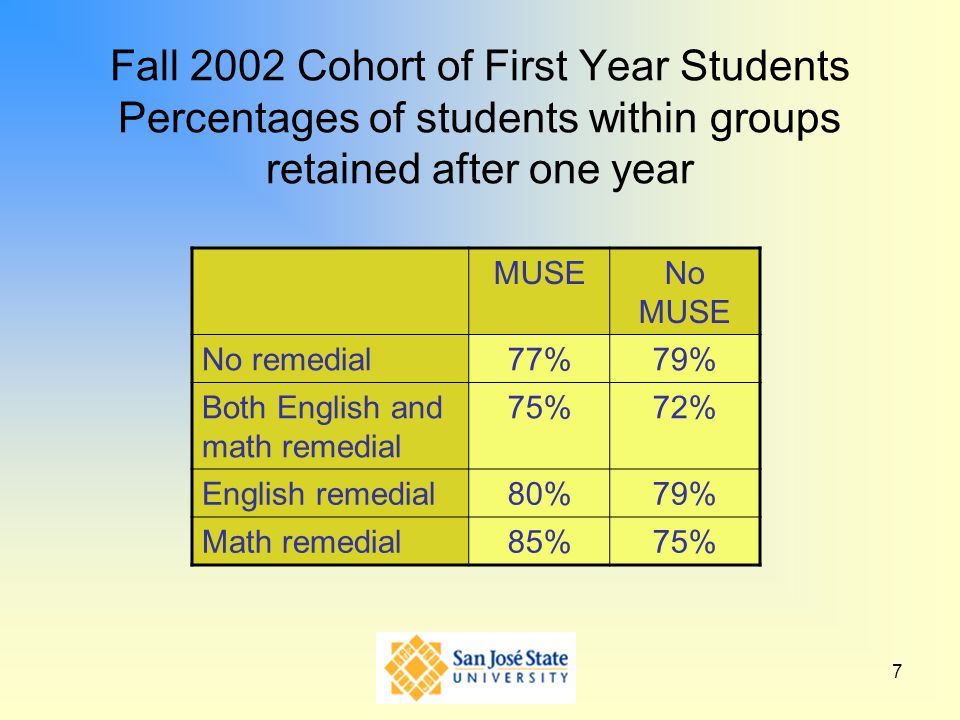 Fall 2002 Cohort of First Year Students Percentages of students within groups retained after one year
