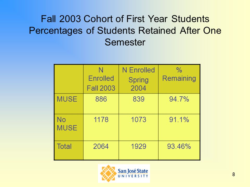 Fall 2003 Cohort of First Year Students Percentages of Students Retained After One Semester
