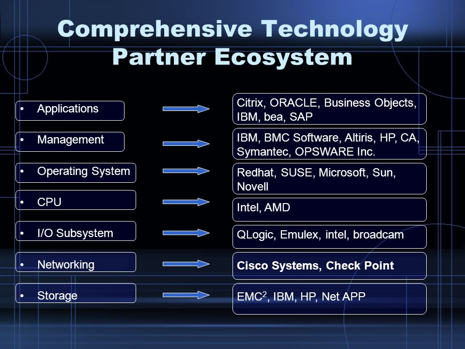 Comprehensive Technology Partner Ecosystem