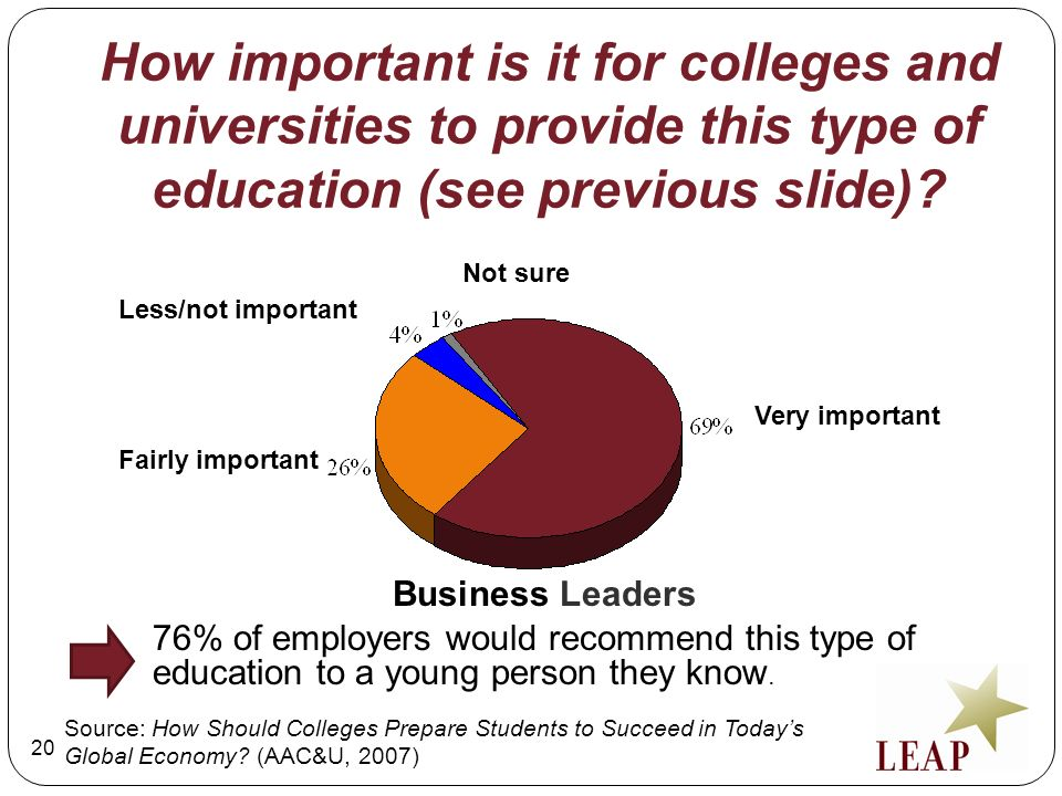 How important is it for colleges and universities to provide this type of education (see previous slide)