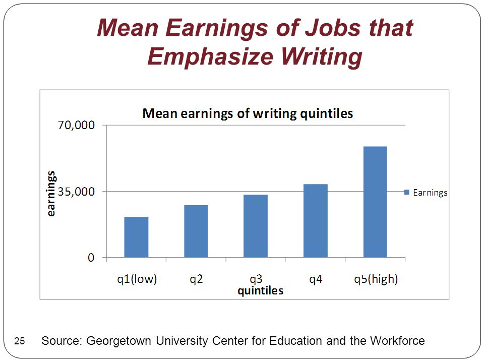 Mean Earnings of Jobs that Emphasize Writing