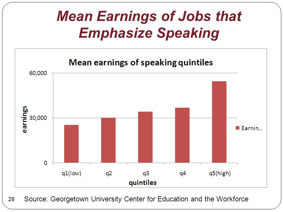 Mean Earnings of Jobs that Emphasize Speaking