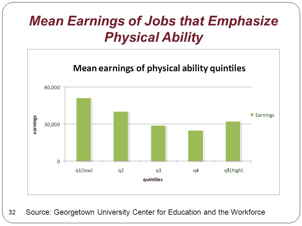 Mean Earnings of Jobs that Emphasize Physical Ability