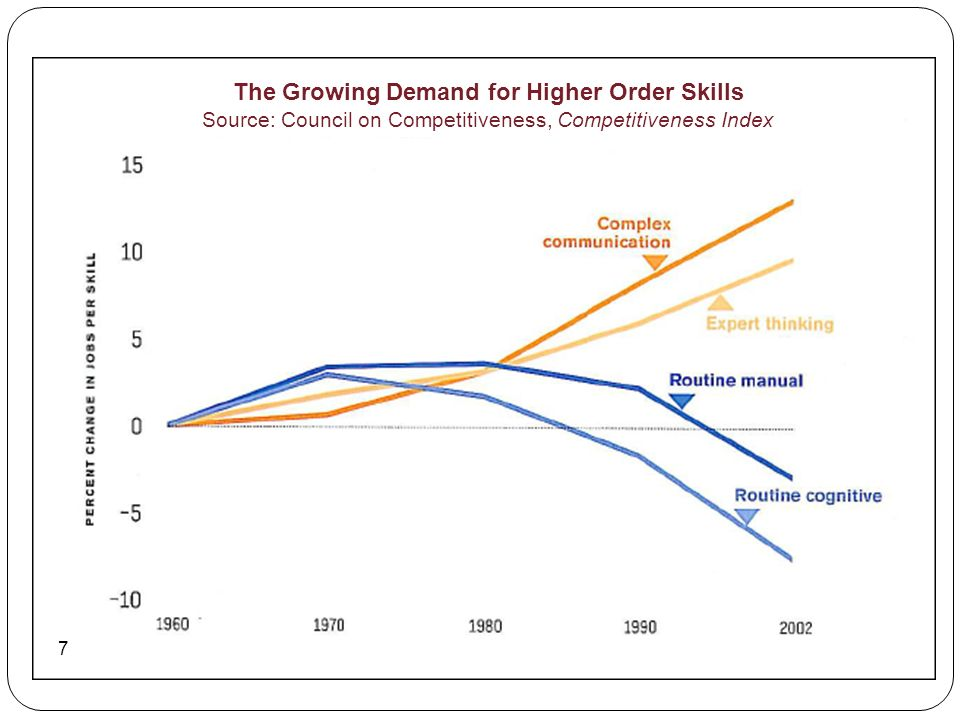 The Growing Demand for Higher Order Skills