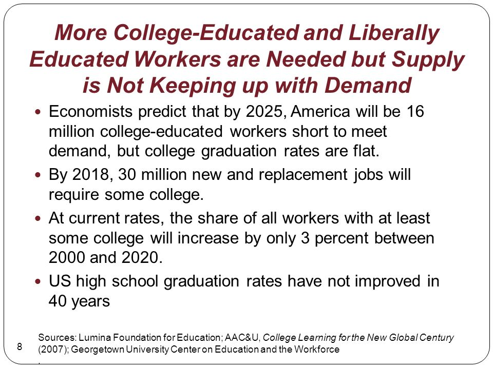 More College-Educated and Liberally Educated Workers are Needed but Supply is Not Keeping up with Demand