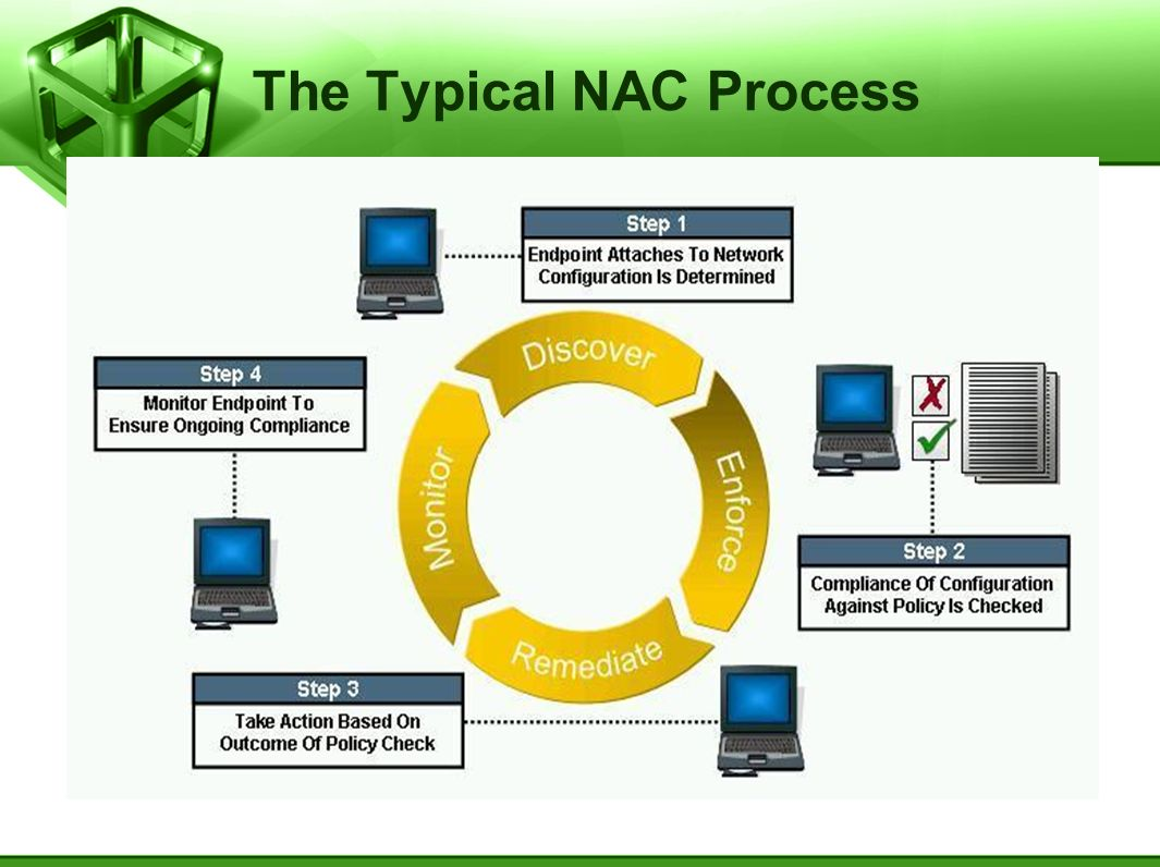 The Typical NAC Process