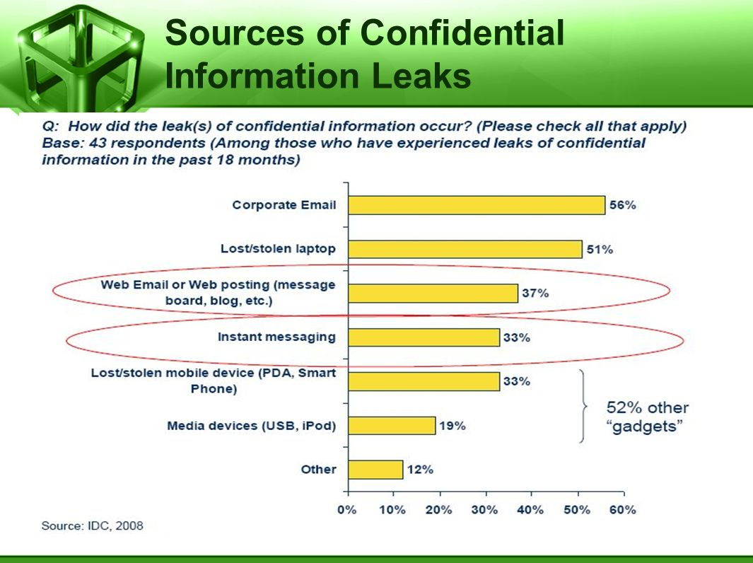 Sources of Confidential Information Leaks