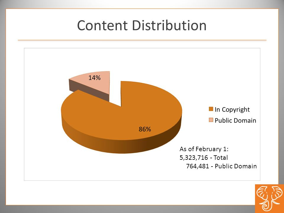 Content Distribution As of February 1: 5,323,716 - Total