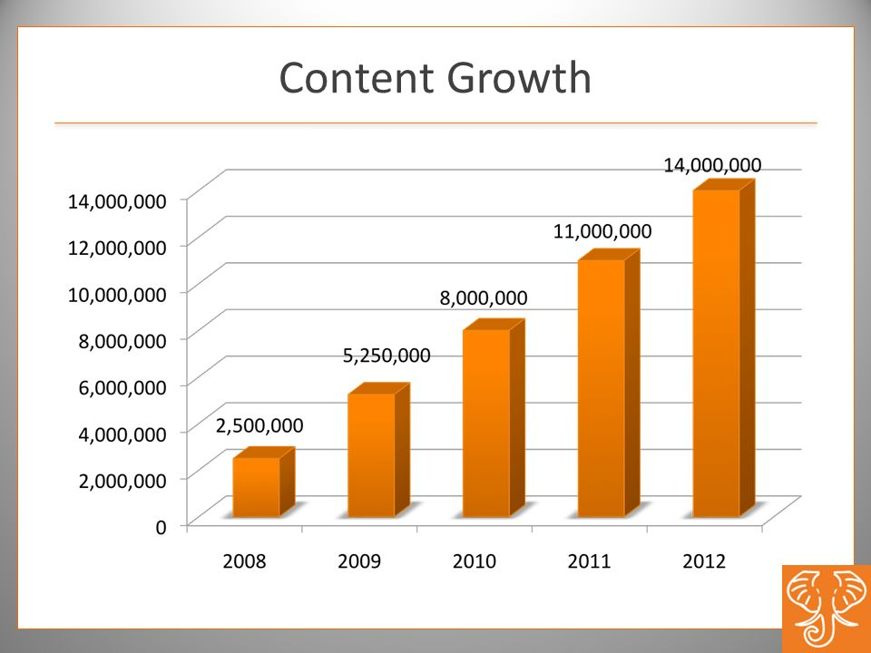 Content Growth