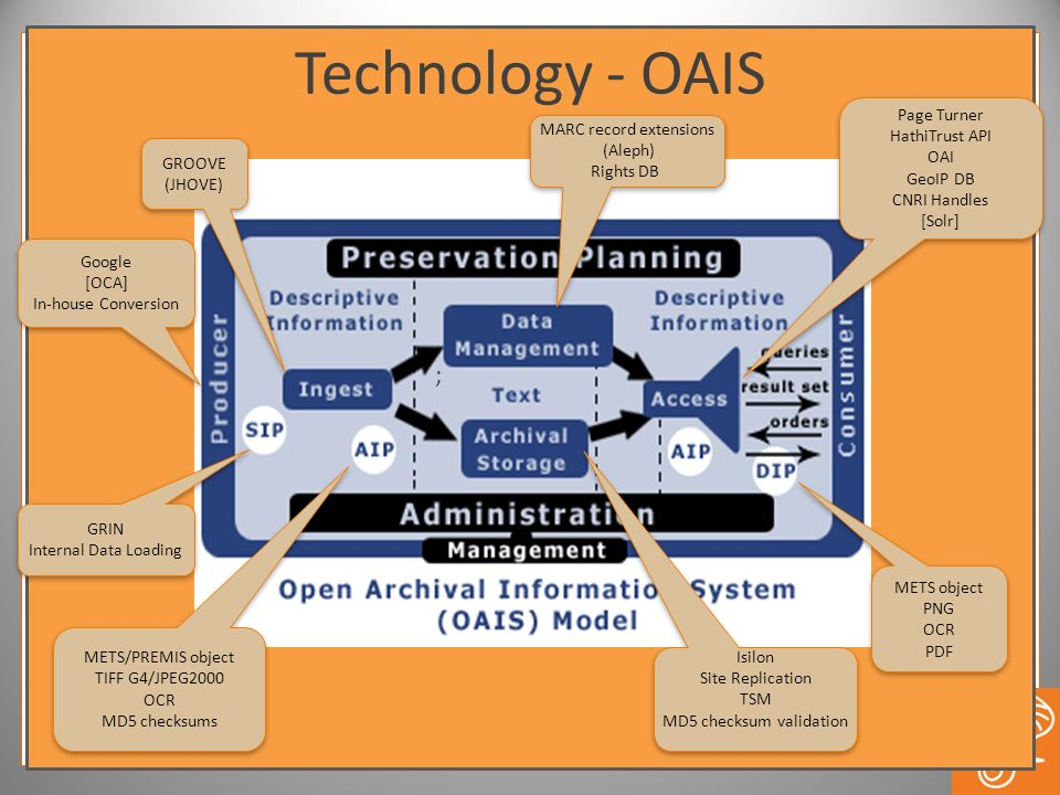 Technology - OAIS ; Page Turner HathiTrust API MARC record extensions