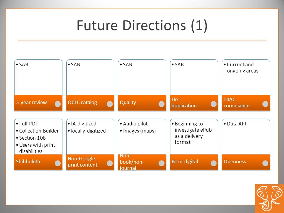 Future Directions (1) 3-year review SAB OCLC catalog Quality