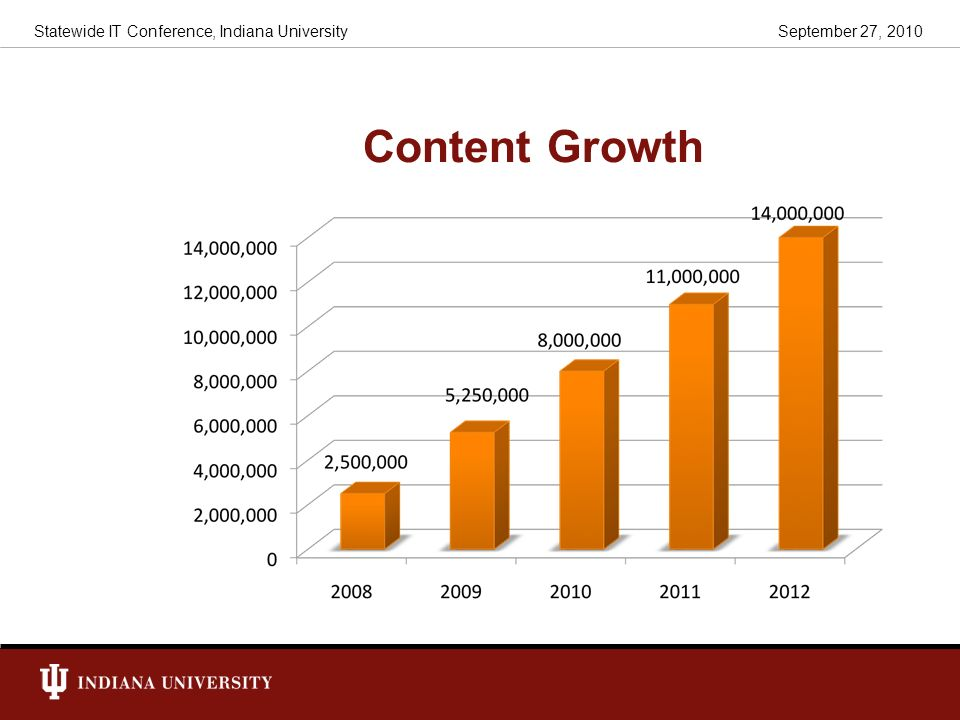 Content Growth Statewide IT Conference, Indiana University