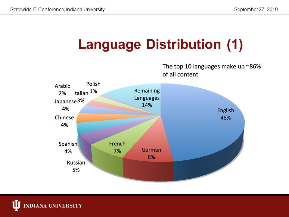 Language Distribution (1)