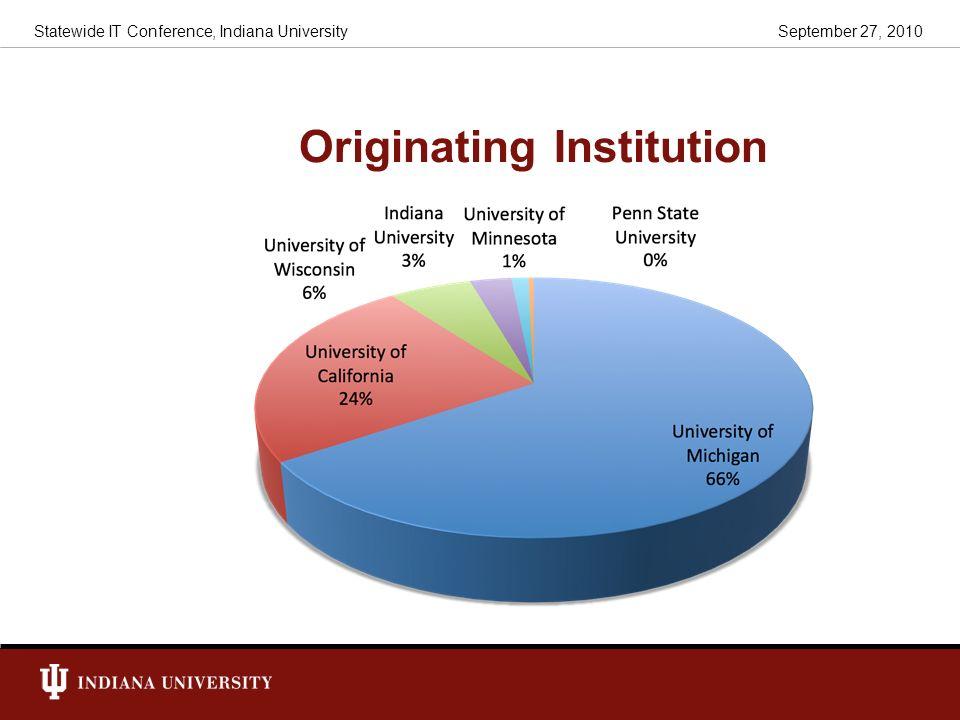 Originating Institution