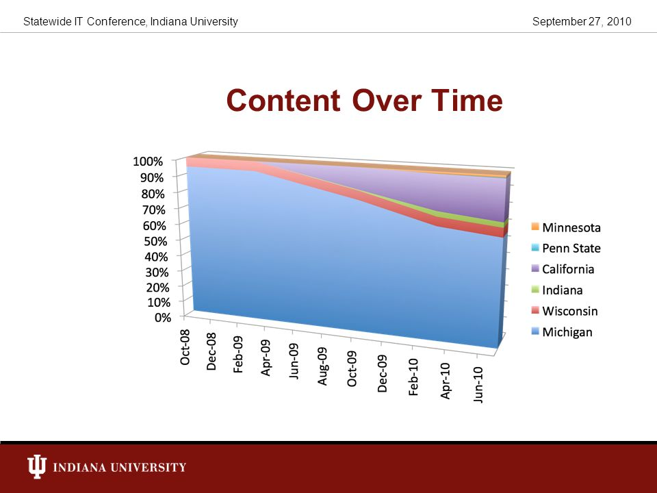 Content Over Time Statewide IT Conference, Indiana University