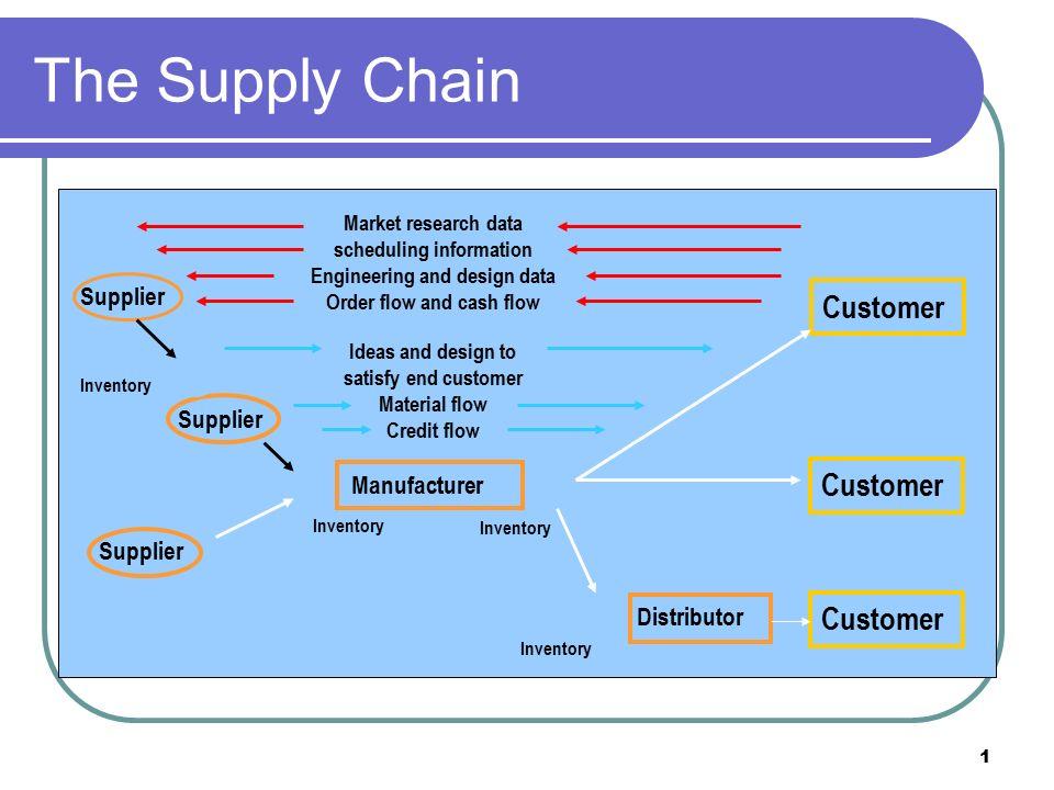 mkt 421 supply chain Cmgt 556 week 3 individual: success factors in supply chain management mkt 310 mkt 360 mkt 421 mkt 431 mkt 435 mkt 438 mkt 440 mkt 441 mkt 443 mkt 444.