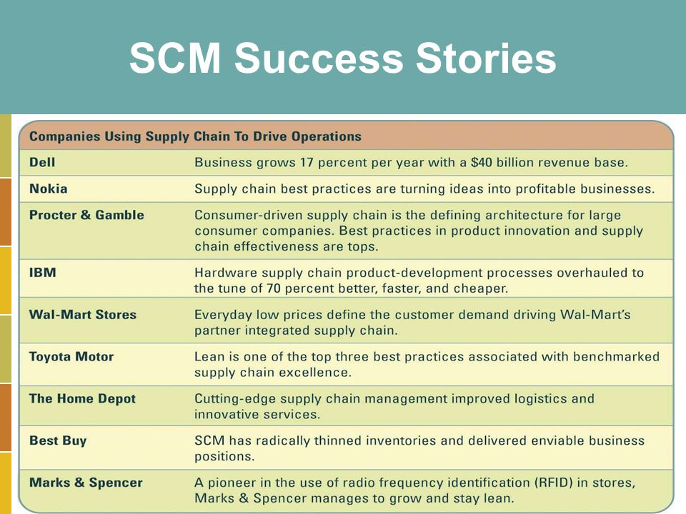 "some success stories in supply chain Published in retail success stories wednesday, 29 august 2018 09:09  with  no impact to our customers,"" said peter smith, evp global supply chain at  carter's  a few years ago, the company expanded to the direct-to-consumer  industry."