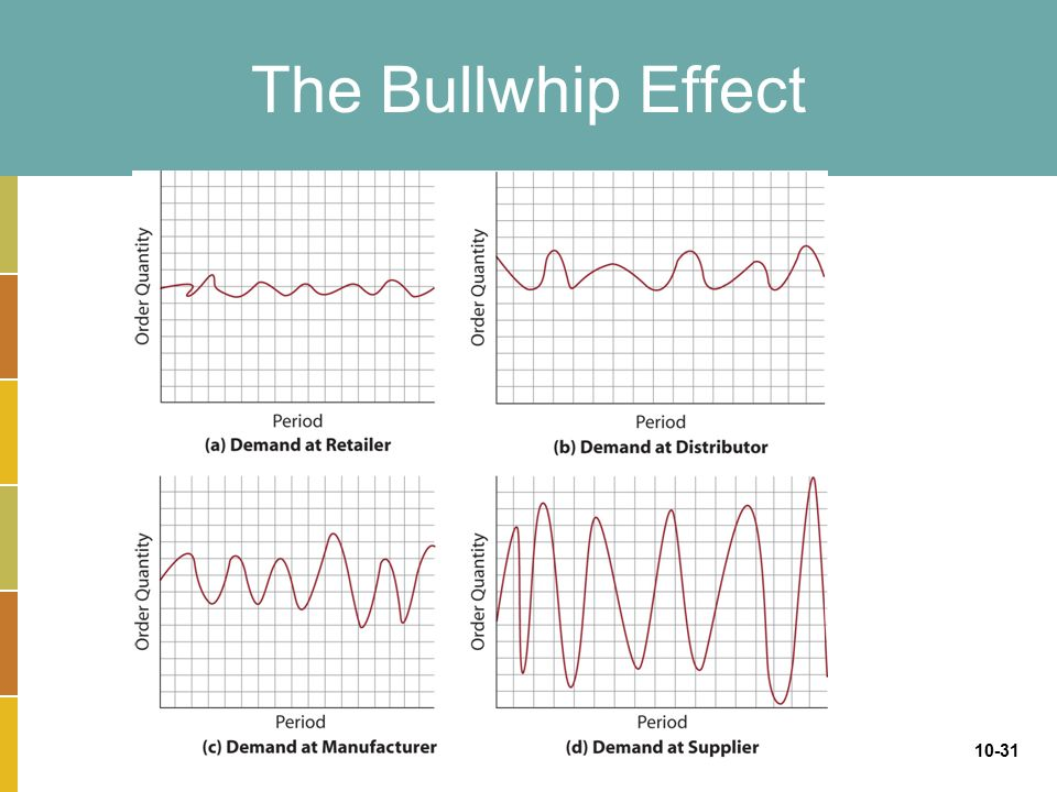 the bullwhip effect The bullwhip effect is a distribution channel phenomenon in which forecasts yield supply chain inefficiencies it refers to increasing swings in inventory in response to shifts in customer demand as one moves further up the supply chain.