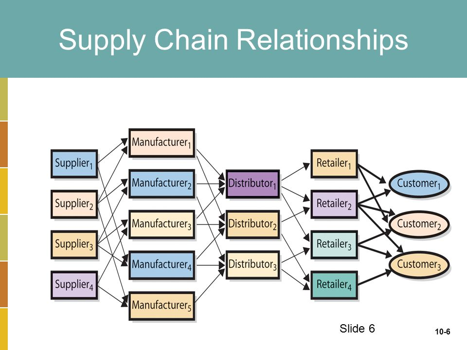 Extending The Organization Supply Chain Management Scm