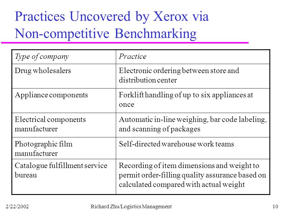 xerox the benchmarking story case study 3 ways to avoid stupid benchmarking  in such a case,  according to robert camp the founder of xerox's benchmarking initiative he states that.