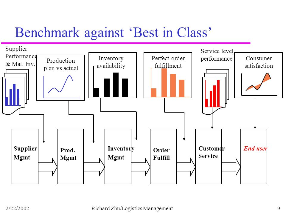 Benchmarking The Supply Chain Ppt Video Online Download