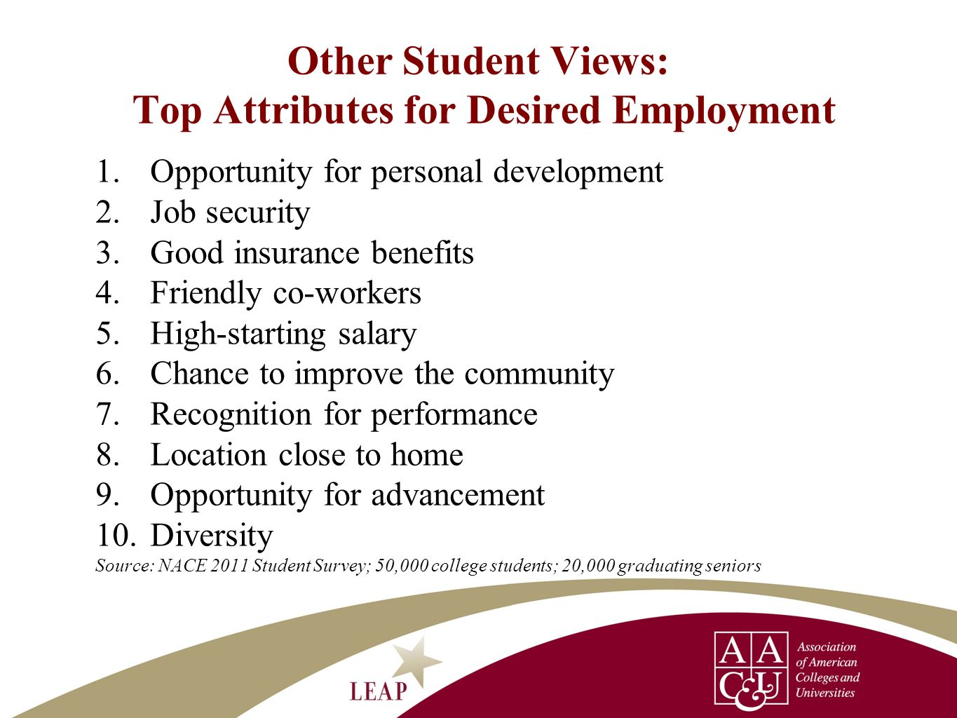 Other Student Views: Top Attributes for Desired Employment