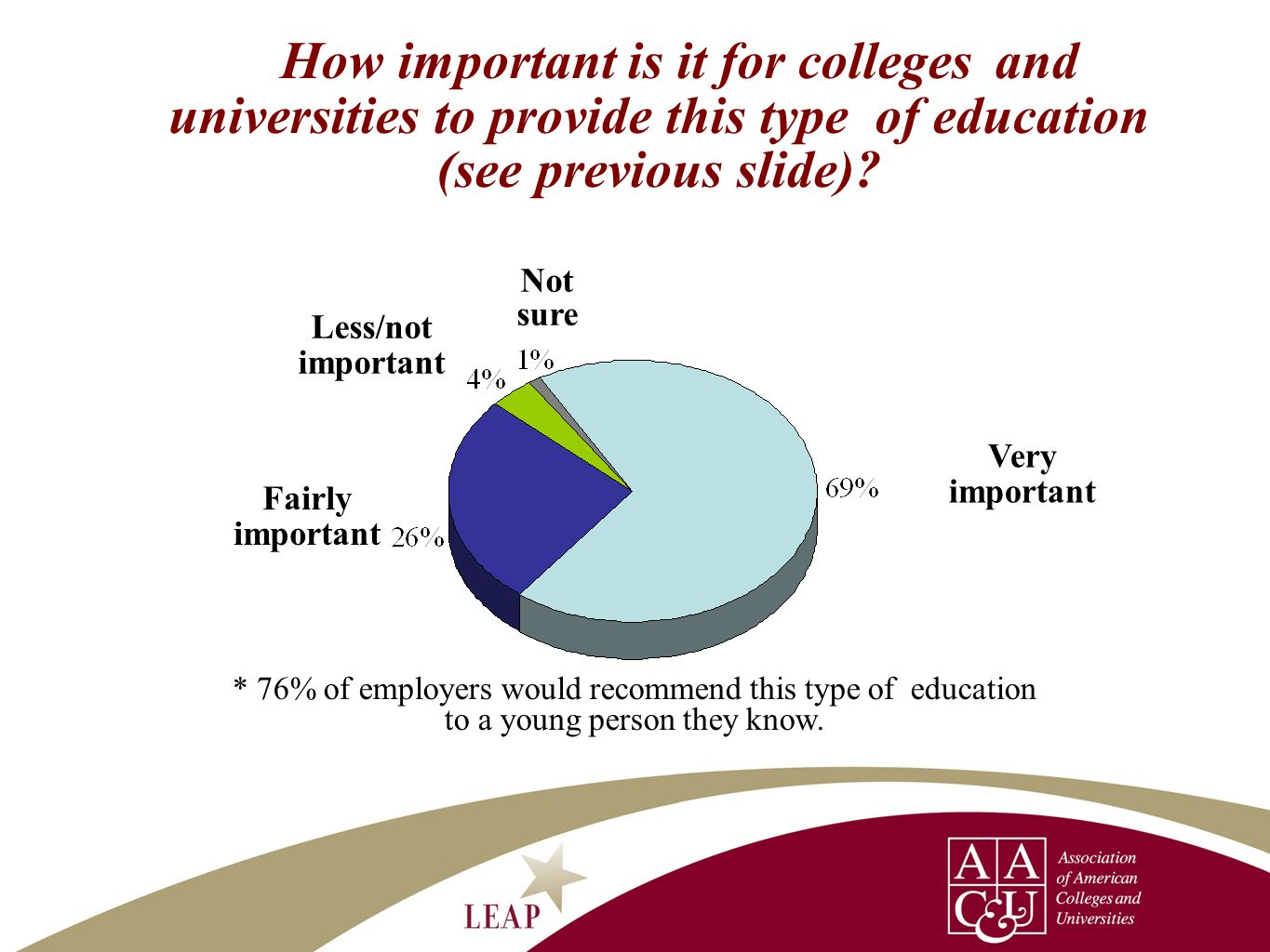 How important is it for colleges