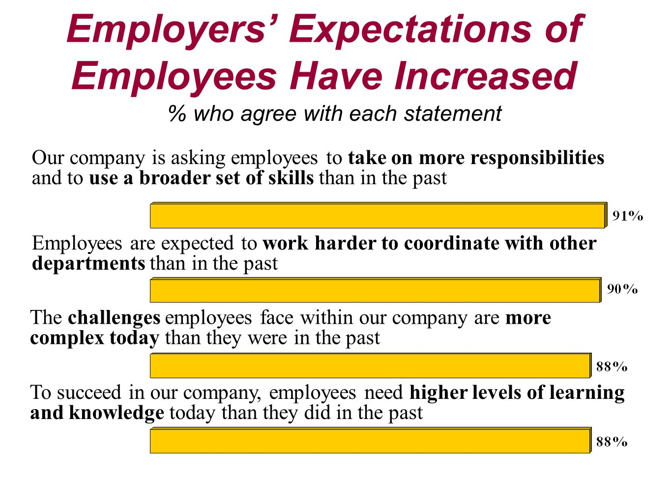 Employers' Expectations of Employees Have Increased
