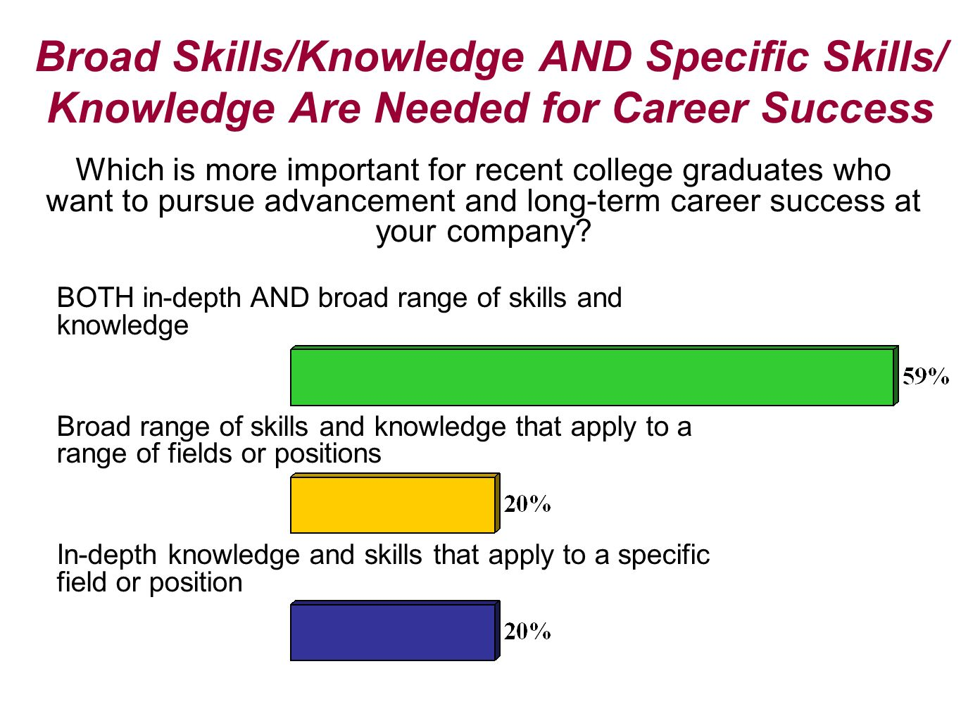 Broad Skills/Knowledge AND Specific Skills/ Knowledge Are Needed for Career Success