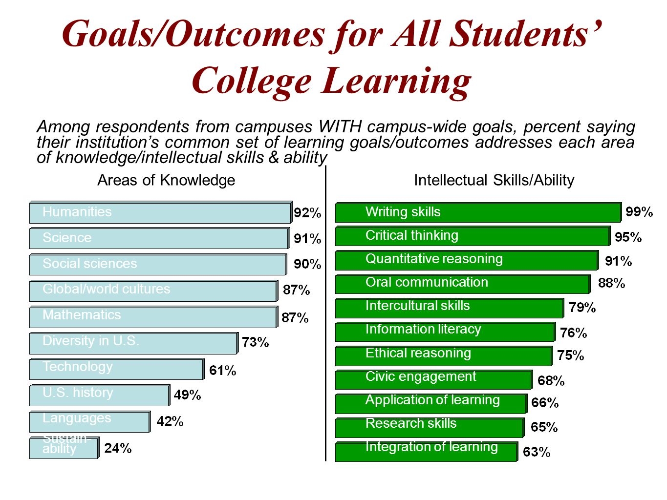 Goals/Outcomes for All Students' College Learning